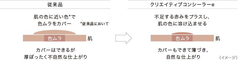 従来品 / NEW クリエイティブコンシーラー EX