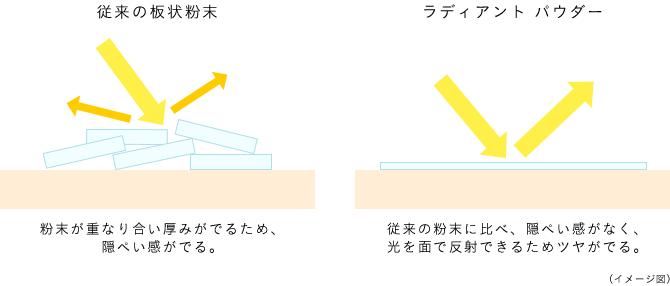 従来の板状粉末:粉末が重なり合い厚みがでるため、隠ぺい感がでる。ラディアント パウダー:従来の粉末に比べ、隠ぺい感がなく、光を面で反射できるためツヤがでる。